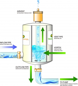 Working Diagram of Common Central Heating Problems in Ireland